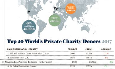 Novamedia/Postcode Lotteries was revealed to be the world's third biggest private charity donor in 2017